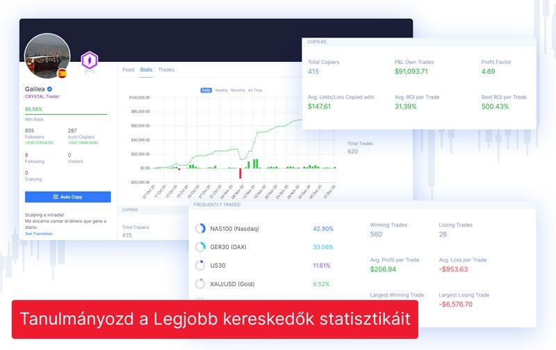 Tanulmányozd a Legjobb kereskedők statisztikáit